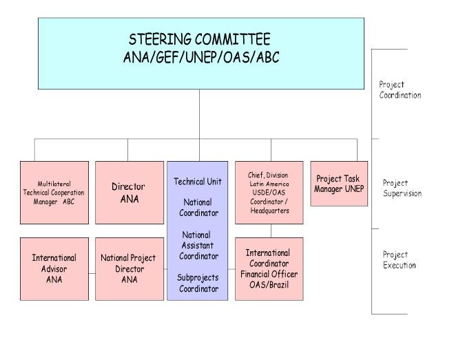 organization structure. Black Bedroom Furniture Sets. Home Design Ideas