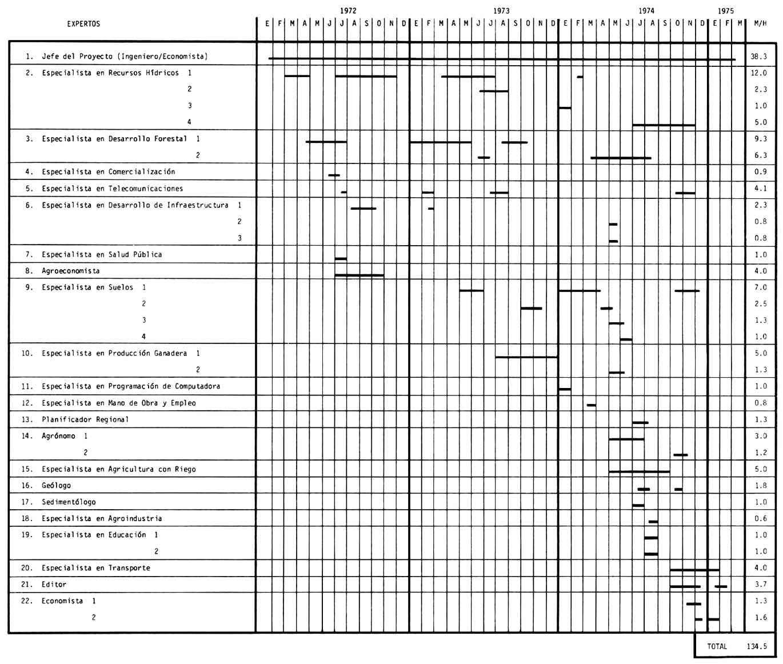 Modelo De Cronograma De Trabajo De Investigacion