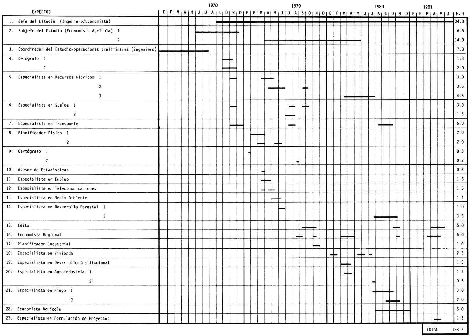 Estudio de casos 4 estudio de las cuencas de los r os for Actividades de un vivero