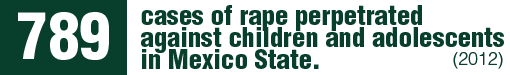 In addition, a 270% increase in cases of rape perpetrated against children and adolescents was reported in that state, increasing from 213 to 789 reports per year.
