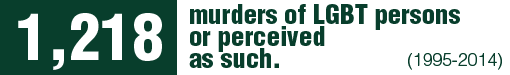 Between 1995 and 2014 there were 1,218 murders in Mexico motivated by prejudice against individuals because of their real or perceived sexual orientation and/or gender identity.