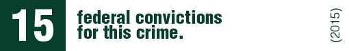 There are only 15 federal convictions for this crime.