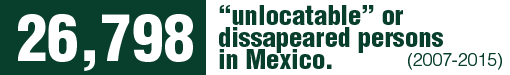 """According to the National Registry of Disappeared or Missing Persons, the number of """"unlocatable"""" persons in México as of September 30, 2015, was 26.798."""