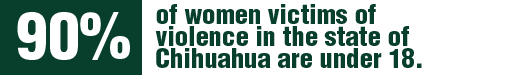 According to information available to the Commission, approximately 90% of women victims of violence in the state of Chihuahua are under 18.