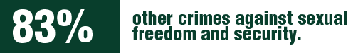 Women in Mexico are victim of 83% of the crimes against sexual freedom and security.
