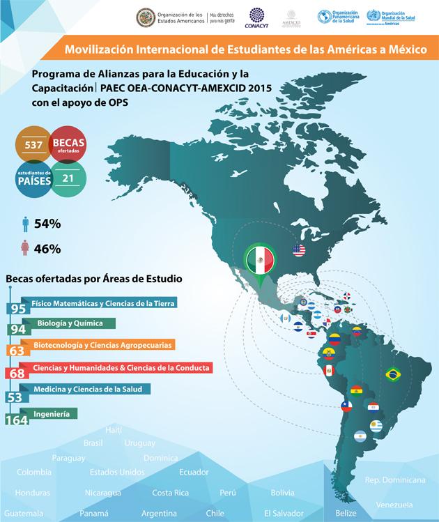Movilización Internacional de Estudiantes de las Américas a México