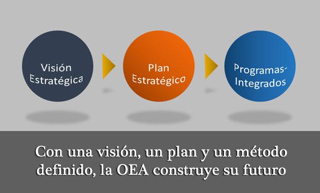 Con una visión, un plan y un método definido, la OEA construye su futuro