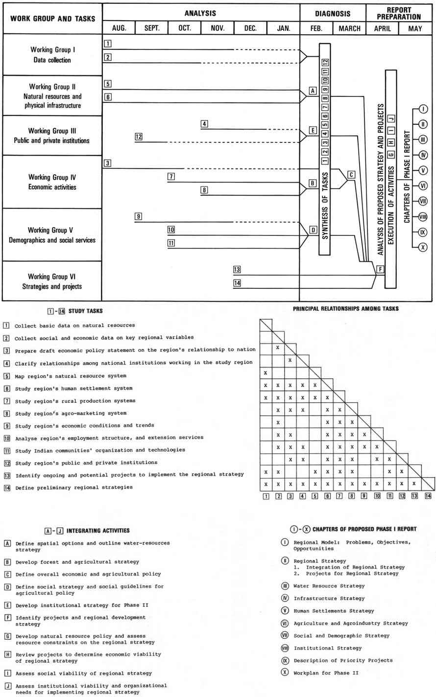 Table Of Contents Seed Drill Diagram Better Farming Series 17 Groundnuts Fao 1977 40