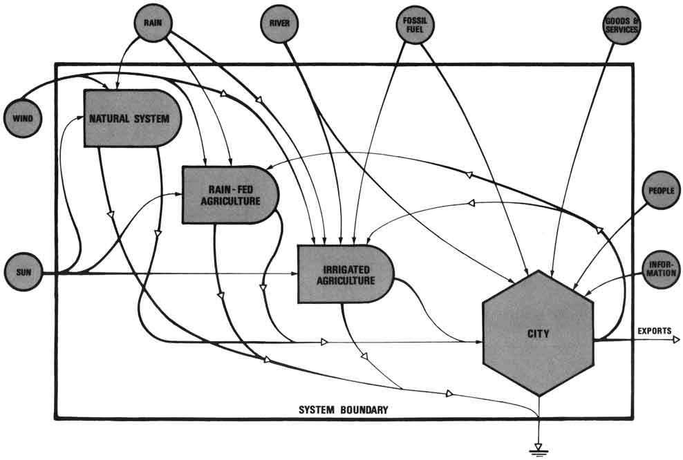 Appendix regional modelling