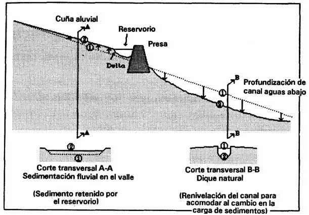 Capitulo 8 Definición De Llanura De Inundación Y Evaluación